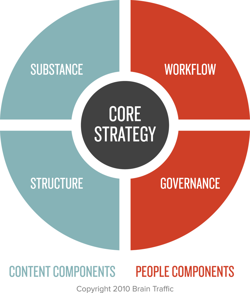 The core components that Brain Traffic considers for every content strategy. © Brain Traffic